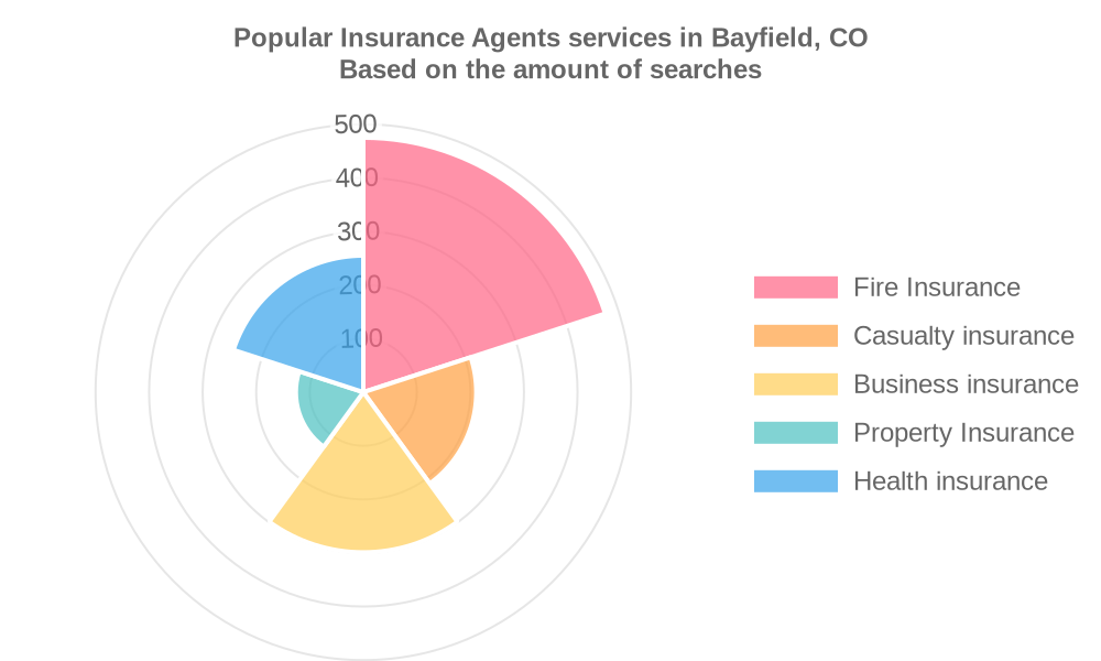 Popular services provided by insurance agents in Bayfield, CO