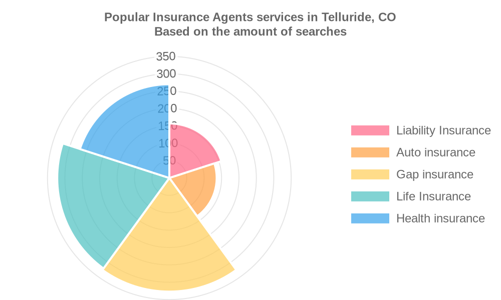 Popular services provided by insurance agents in Telluride, CO