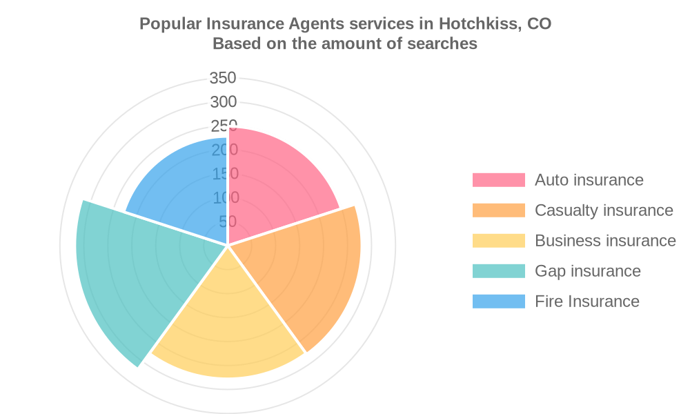 Popular services provided by insurance agents in Hotchkiss, CO