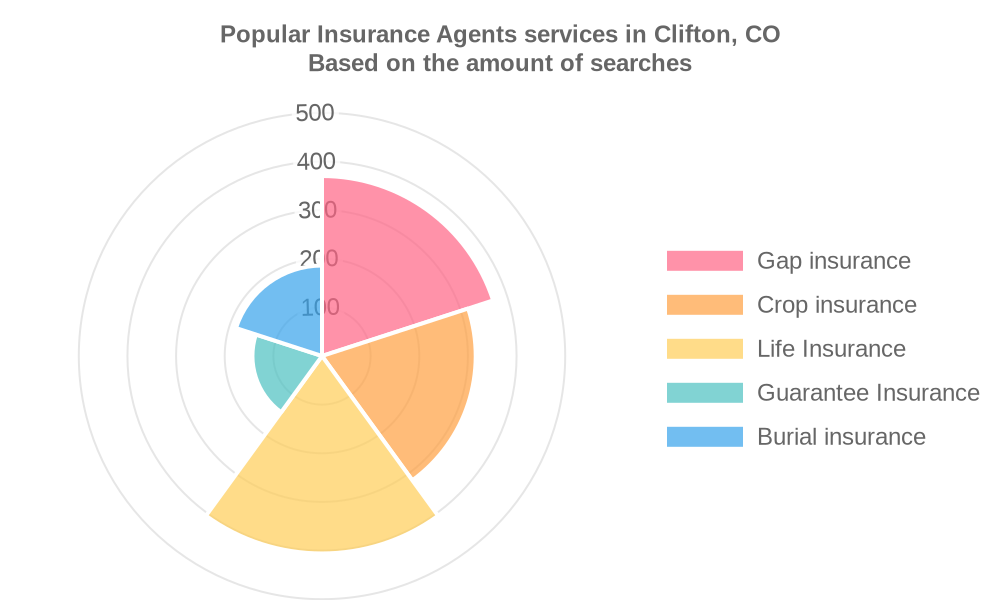 Popular services provided by insurance agents in Clifton, CO