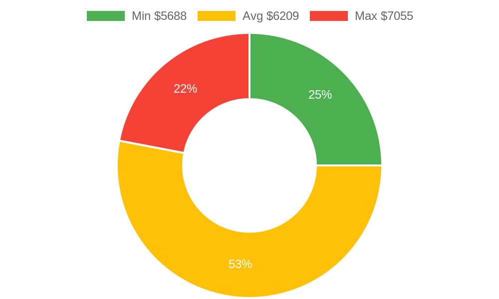 Distribution of roofing contractors costs in Delta, CO among homeowners