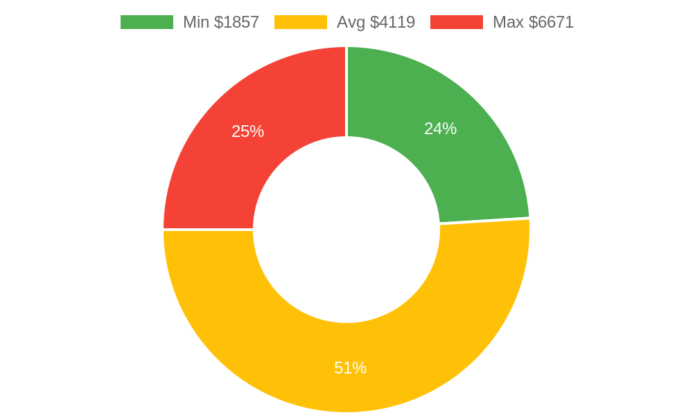 Distribution of general contractors costs in Denver, CO among homeowners