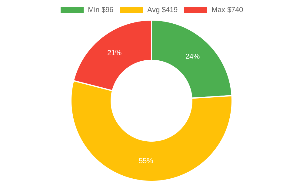 Distribution of day spas costs in Delta, CO among homeowners