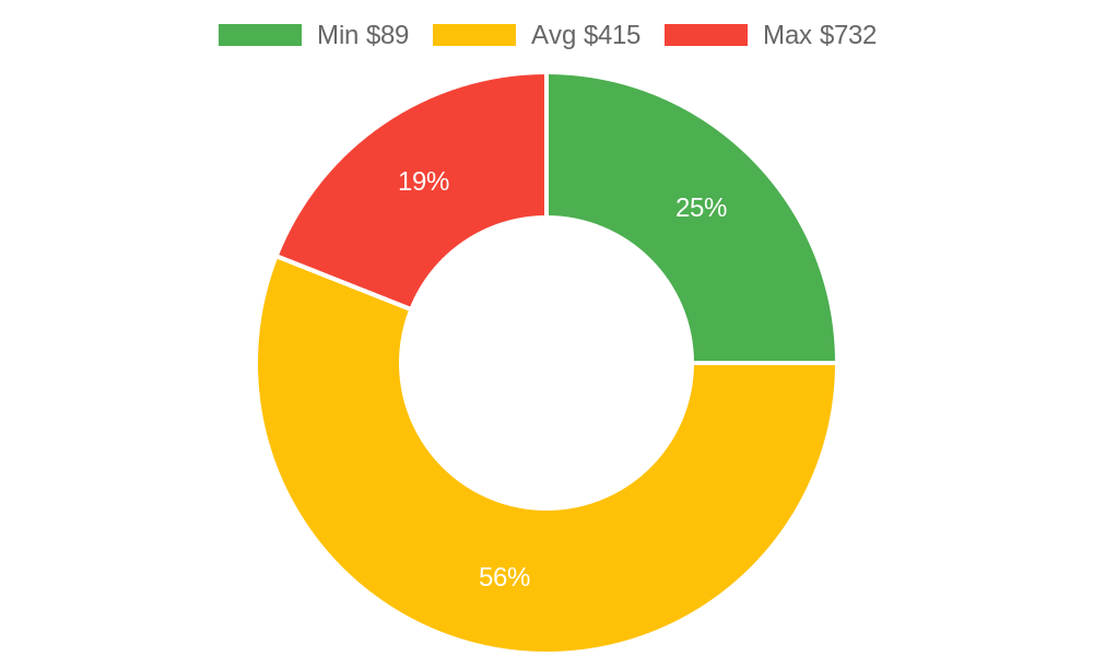 Distribution of day spas costs in Montrose, CO among homeowners