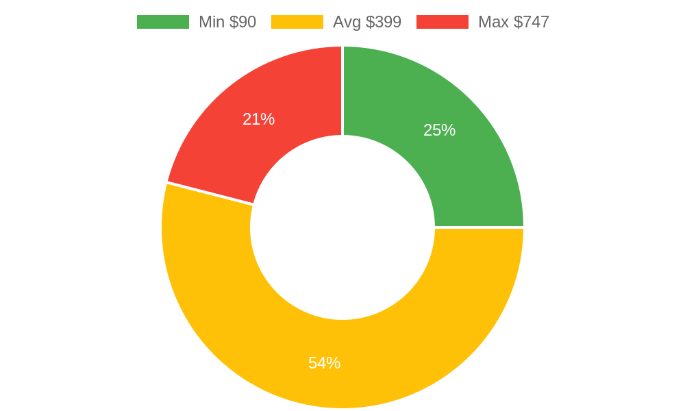 Distribution of day spas costs in Grand Junction, CO among homeowners
