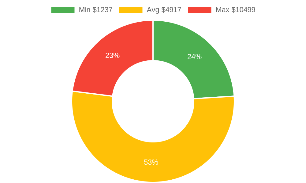 Distribution of cabinet makers costs in Denver, CO among homeowners
